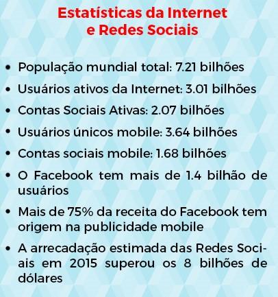 estatísticas da internet e redes sociais